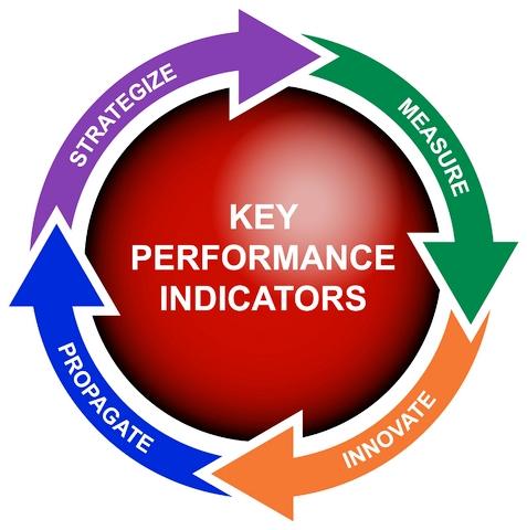 SEO KPI là gì - Chỉ số  đo lường hiệu quả đánh giá hiệu quả trong SEO là gì - SEO KPI la gi
