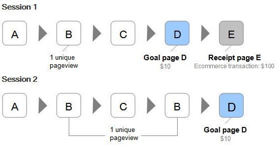 Page Value - Giá trị trang - VD2