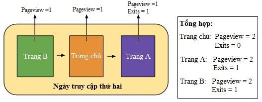 Exit Rate - Tỷ lệ thoát là gì? - exit pages là gì?