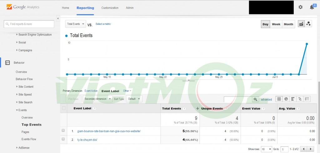 Cách cài đặt event tracking trong google analytics