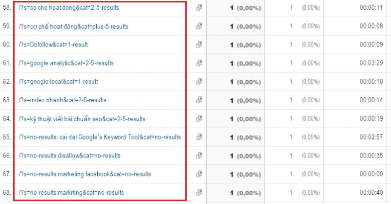 Bộ lọc Google Analytics là gì