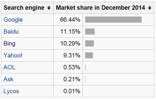 Thị phần tìm kiếm trên toàn cầu của Search Engine năm 2014 - Seach Engine là gì?