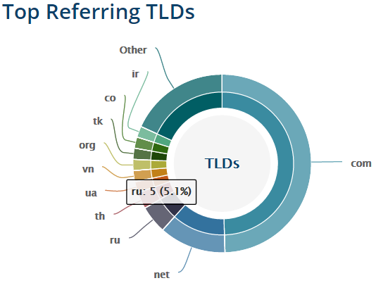 top referring TLDs