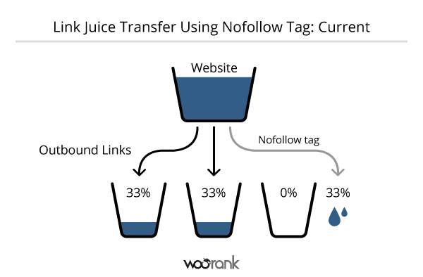 http://dautuseo.com/wp-content/uploads/2015/08/Current-Link-Juice-Transfer-with-Nofollow-Tag-600x394.png