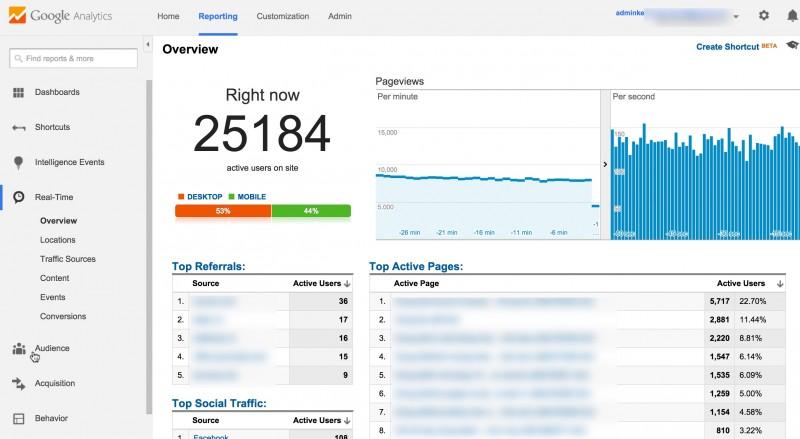 google analytics cho người mới bắt đầu