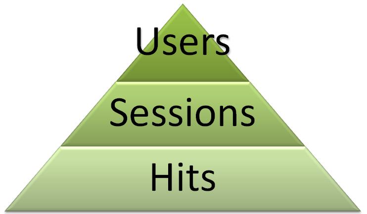 Tháp dữ liệu Google Analytics