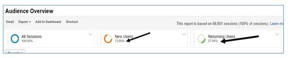 user là gì